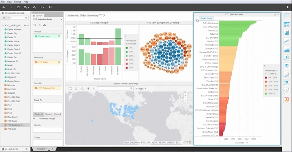 Dashboard de Microstrategy 10