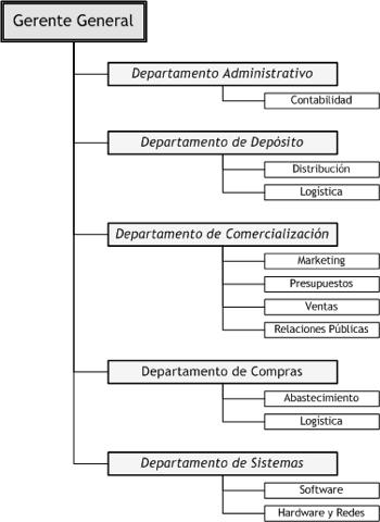 estructura organica casino: