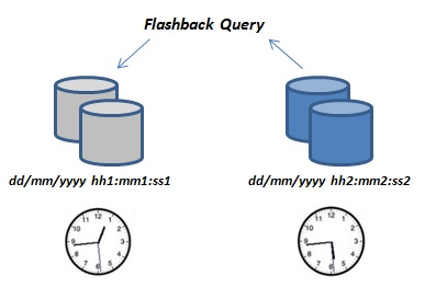Graphic execution of Oracle Flashback Query