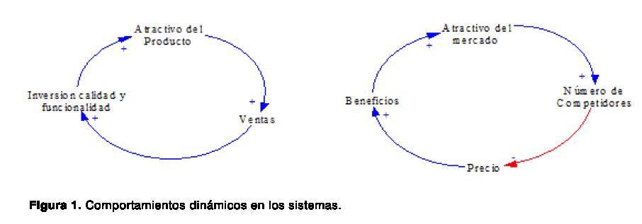 Comportamientos dinámicos en los sistemas
