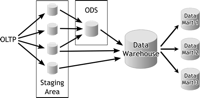 Areas de datos para la carga de un Data Warehouse