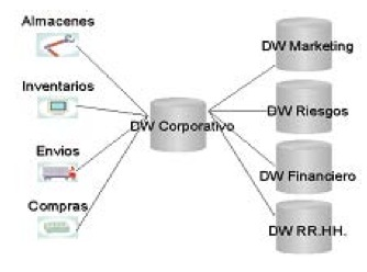 Arquitectura ROLAP para Data Warehouse