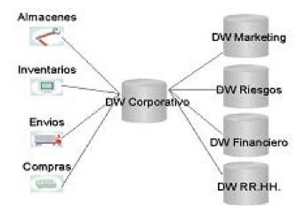 Arquitectura ROLAP para Data Warehouse