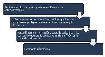 La gestión de los datos y la información