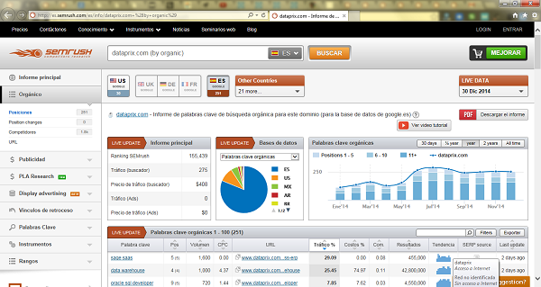 Semrush tool for analyzing SEM and SEO