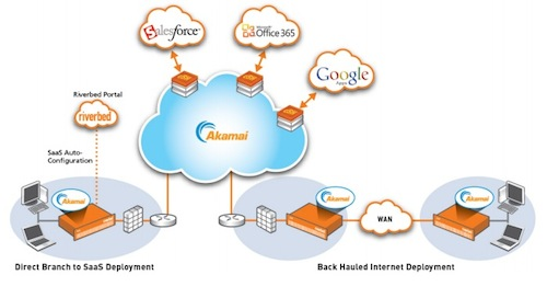 Steelhead Cloud Accelerator, de Riverbed y Akamai