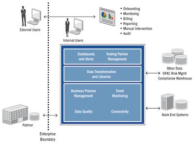 Informatica B2B Data Exchange