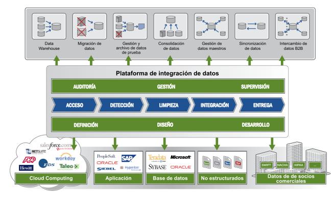 Informatica 9 una completa plataforma de integraci n de for Informatica 9 architecture