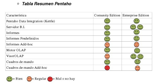 Pentaho Summary Table