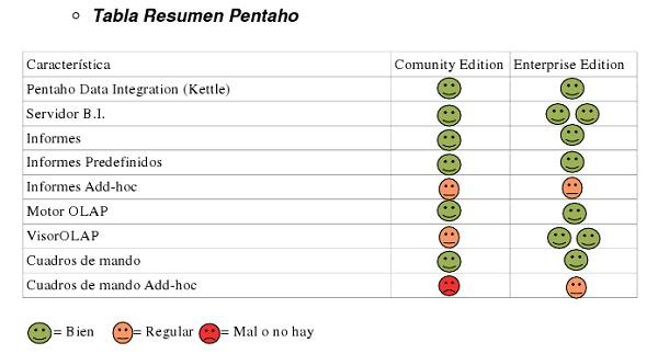 Pentaho Summary Table