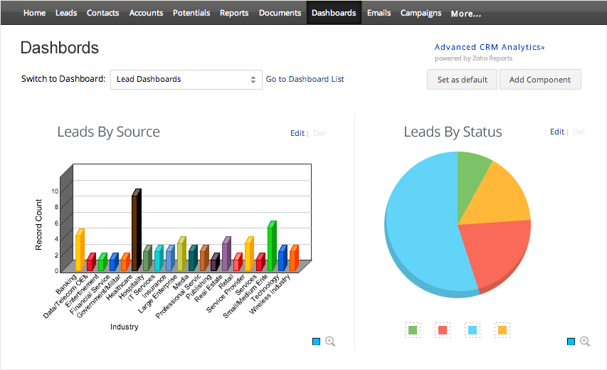 Informes con Zoho Reports Dashboards