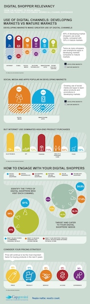 Infografia Digital Shopper Relevancy