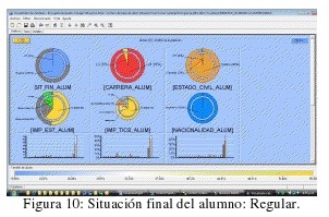 Situación Final del alumno:Regular