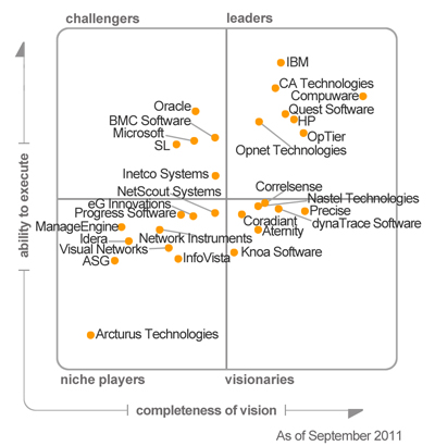 Quest Software is the leader in the Gartner Magic Quadrant for ...