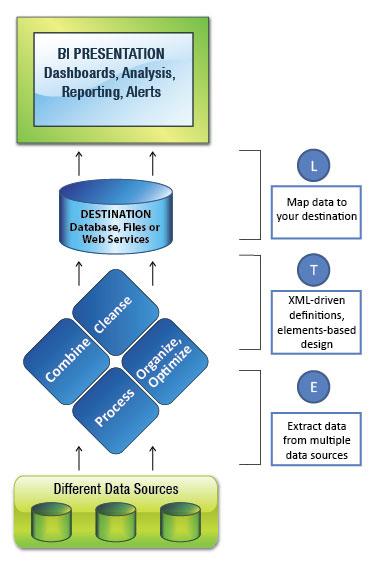 Esquema típico de funcionamiento de herramienta ETL