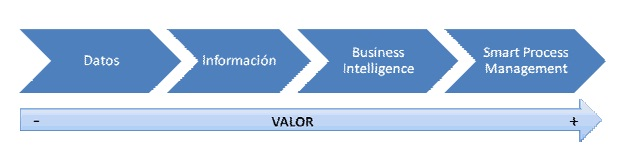Smart Process Management: el paso siguiente a Business Intelligence