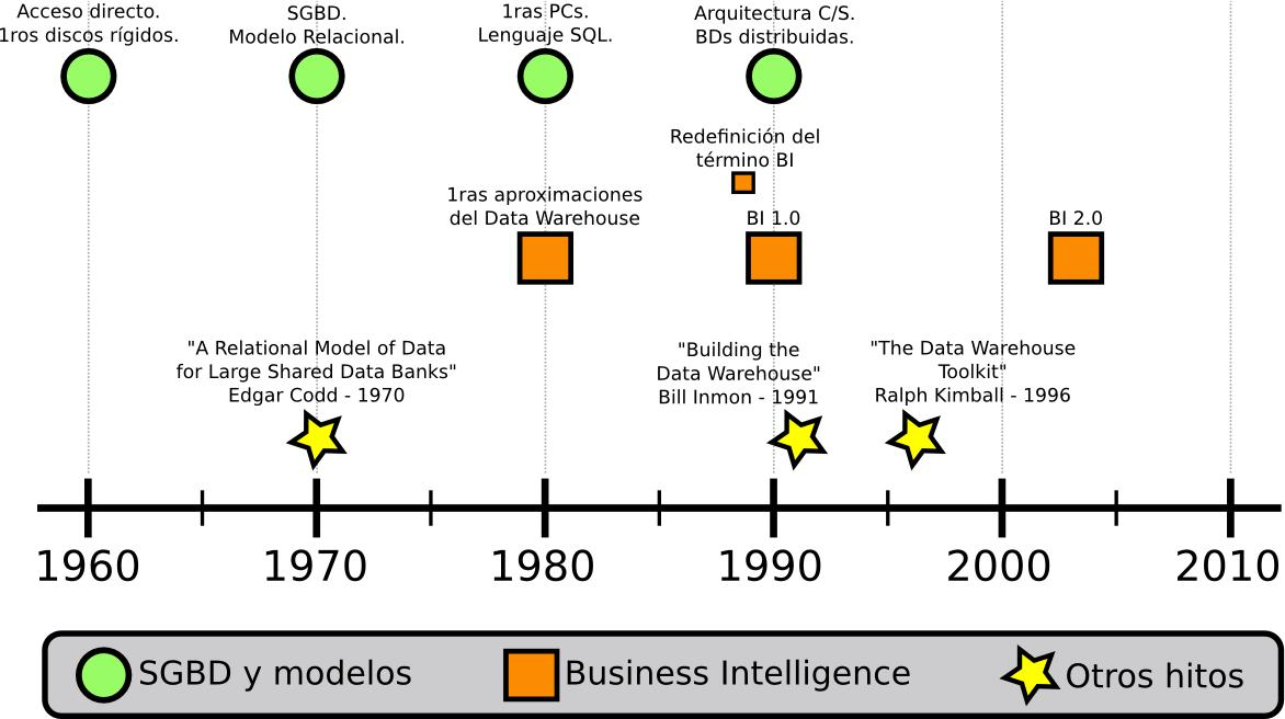 Usabilidad en Business Intelligence